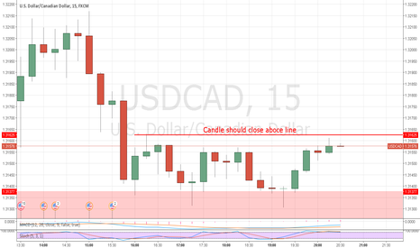 USDCAD: USDCAD candle shoul close above