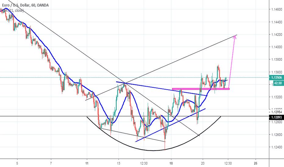 EURUSD: eur usd trade long