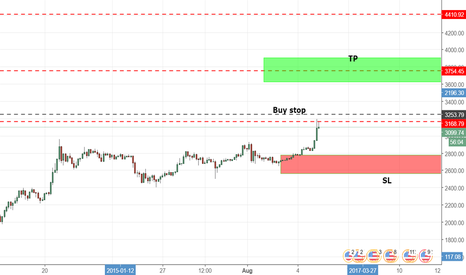 BTCUSD: #Bitcoin ,Buy Stop order on 3253 level or 3333 better!
