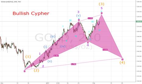 GOLD: Bullish Cypher