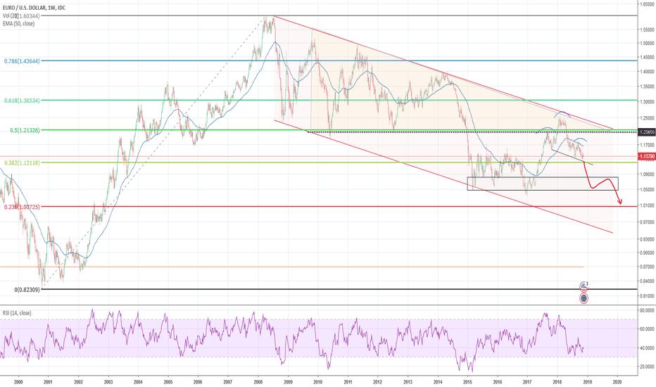 EURUSD: EUR - USD projection