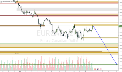 EURCAD: EURCAD move up to sell into it