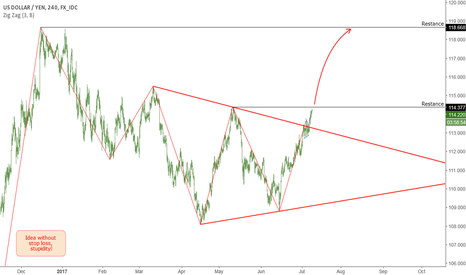 USDJPY: JPY: Continuation of the uptrend.