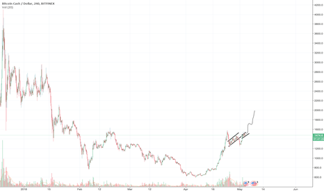 BCHUSD: Similar trends to ltc and eth leading up to a breakout