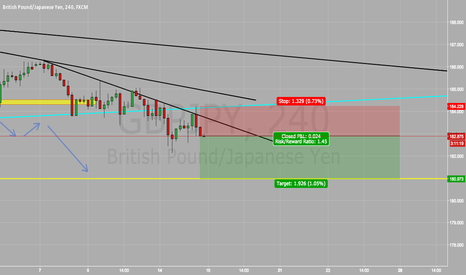 GBPJPY: GBP/JPY SELL SELL SELL!!!