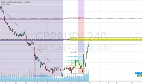 GBPAUD: shorting opportunity