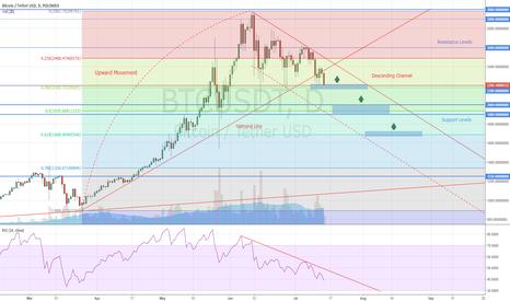 BTCUSDT: Bitcoin How to Trade