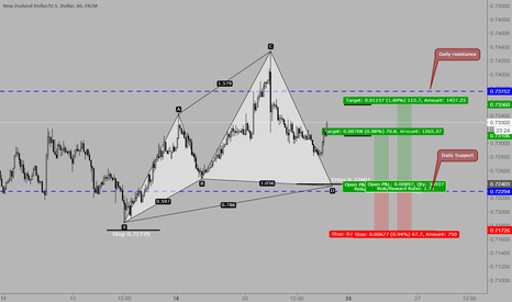 NZDUSD: NZDUSD and a possible Cypher pattern
