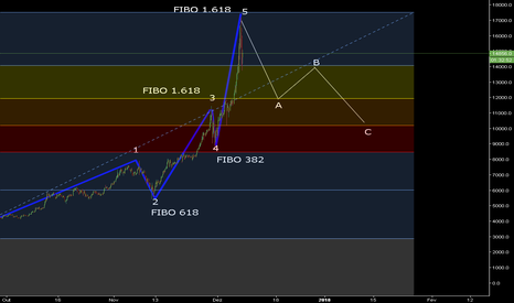 BTCUSD: Compartilhando  idéia do btcusd com base no fibo