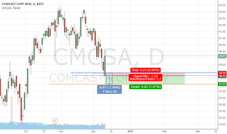CMCSA: Putting position and Down trend