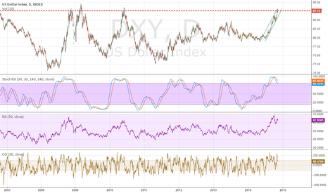 DXY: Overextended, crowded trade