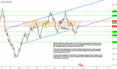 XAUUSD: gold strength to 1320?
