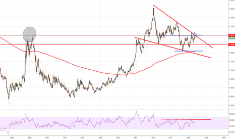 USDCAD: I am not convinced on UCAD....