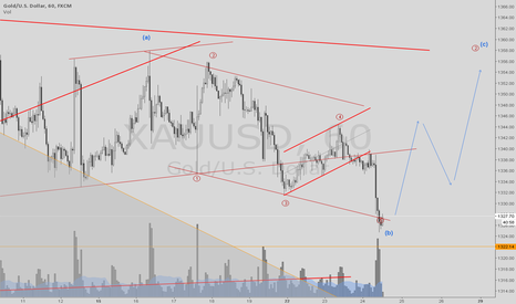 XAUUSD: Gold never fail