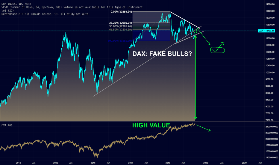 DAX: DAX FAKE BULLS?
