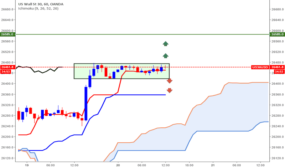 US30USD: Mon plan de trading intraday