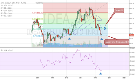 IDEA: Idea cellular - An opportunity of 33%