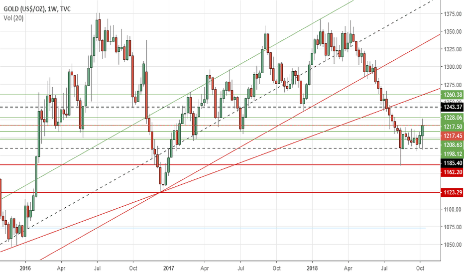 GOLD: Gold's weekly outlook: Oct 15-19