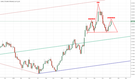 EURGBP: $EURGBP possible H&S formation