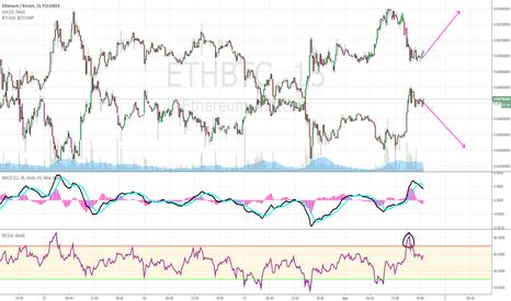 ETHBTC: SHORT ETHEREUM Bitcoin (long day trading) 4/1/17 15min candle