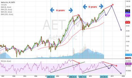 AET: History might repeat again
