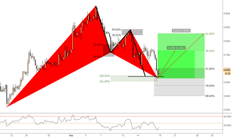 GBPDKK: (4h) Bullish @ AB=CD Completion