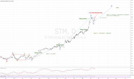 STM: STM - Another Push UP Say Candles, Broken Resistance, and Elliot