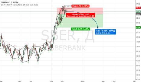 SBER: SberBANK Длинные Шорты. Вход он так близок!