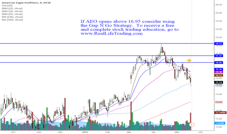 AEO: AEO Day Trade Gap N Go (Brad Reed May20,2015)