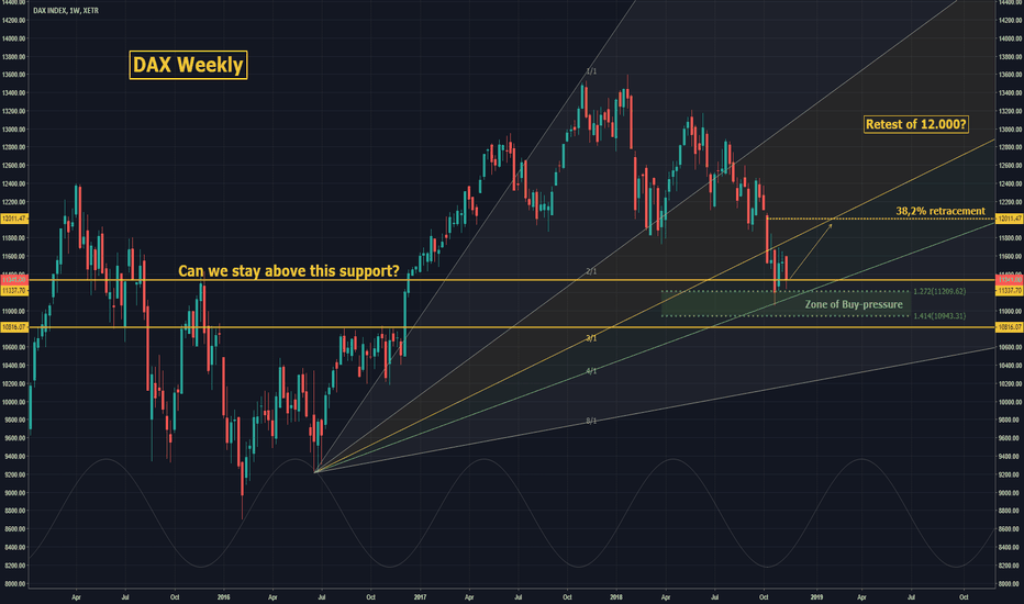 DAX: DAX: Weekly overview! WIll we restest the 12.000? ***19.11.18***