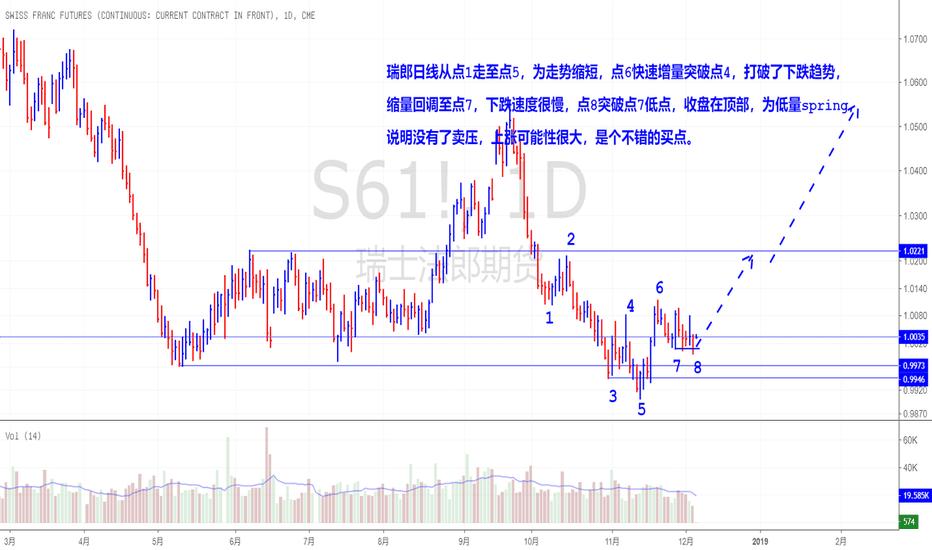 S61!: 瑞郎期货日线可能结束下跌中期趋势
