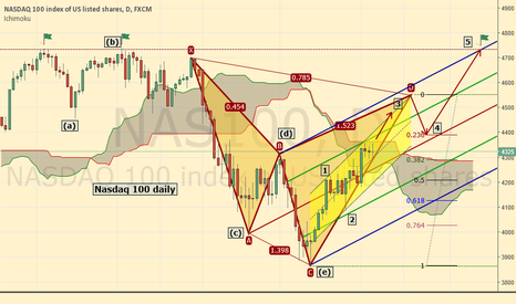 NAS100: Nasdaq poised to retest the highs
