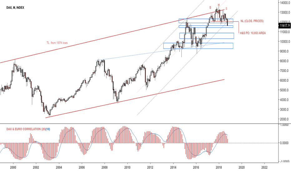 DEU30: The infamous $DAX H&S has triggered