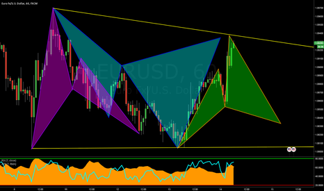 """EURUSD: $EURUSD: """"Structured Consolidation"""" Breeds Pattern Opportunity"""