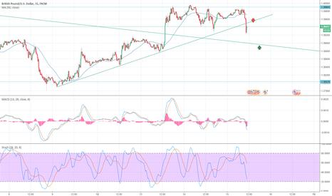 GBPUSD: GBP/USD short nel breve