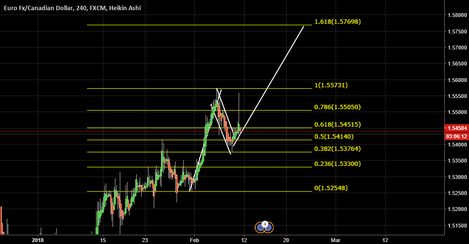 EUR CAD LONG IDEA