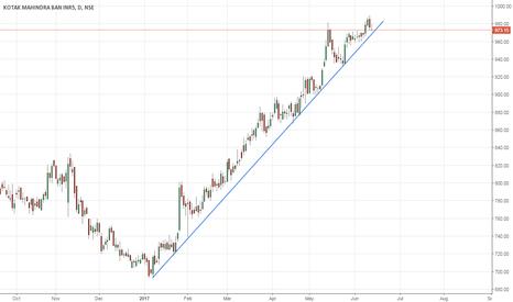 KOTAKBANK: Kotak - holding trend line