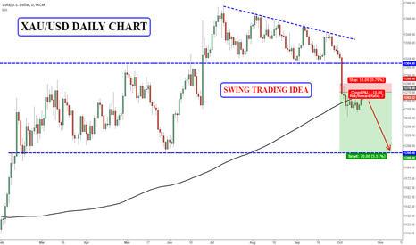 XAUUSD: XAU/USD Swing Short Idea