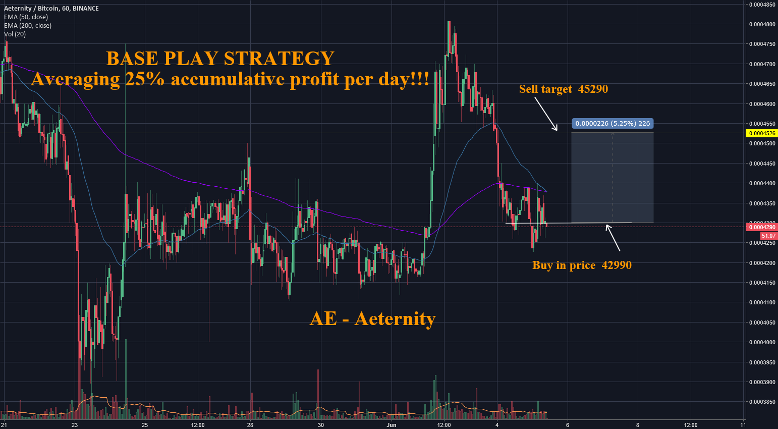Base Play Strategy - 1719% Accumulative Profit in 69 Days !!!
