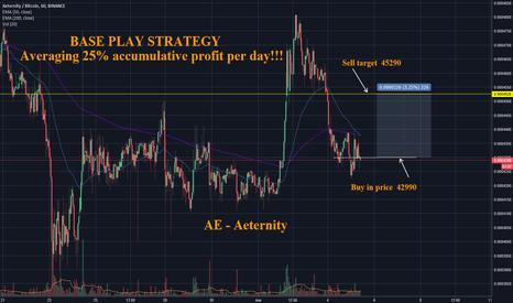 AEBTC: Base Play Strategy - 1719% Accumulative Profit in 69 Days !!!