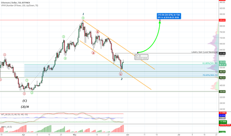 ETHUSD: Ethereum #ETHUSD - correction completed, time for a rally?