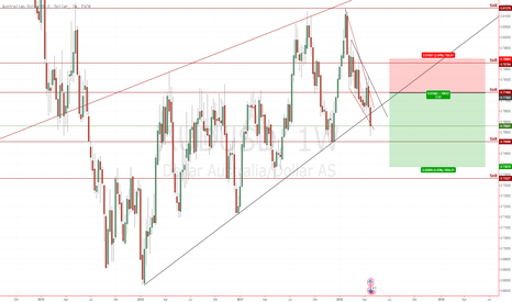AUDUSD: Rissing Wedge AUDUSD