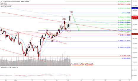 USDJPY: Possible end of a 5 wave structure
