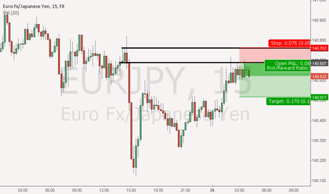 EURJPY: supply level on 30 min chart