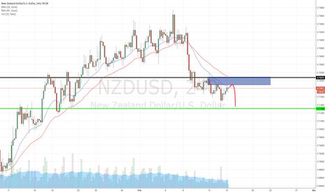 NZDUSD: NZDUSD H4 Bearish Bias & I'm gonna trade according to the Bias