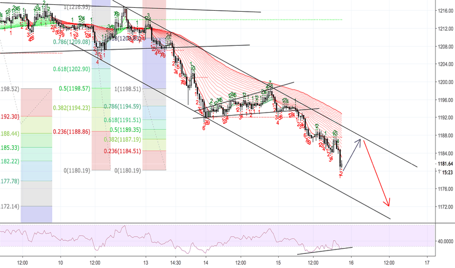 XAUUSD: XAUUSD - AFFECTION OF USD - DROPPING ?