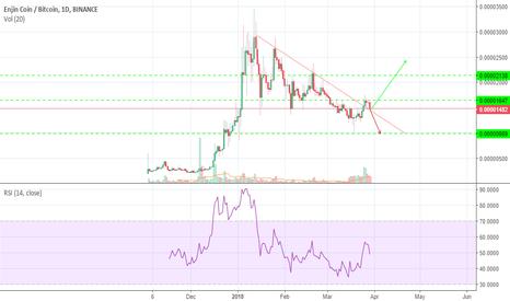 enj btc tradingview