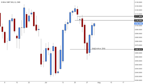 ES1!: A revisit to 2069.50???? Progression should answer that!
