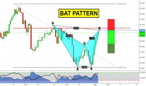 AUDJPY: Bat pattern quasi a mercato!