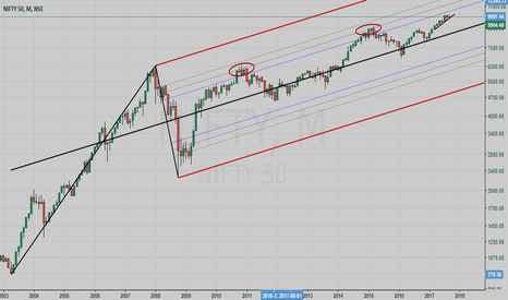 NIFTY: NIFTY with SCHIFF PITCHFORK